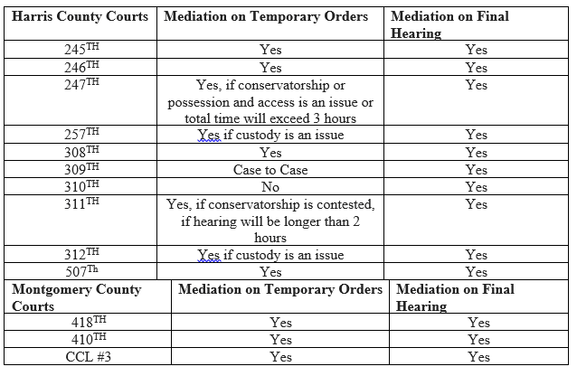 Table of Courts in Montgomery County and Harris County Texas that shows whether they required mediation prior to temporary orders or final trial